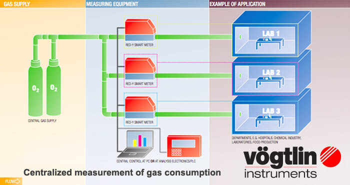 Centralized measurement of gas consumption, Voegtlin